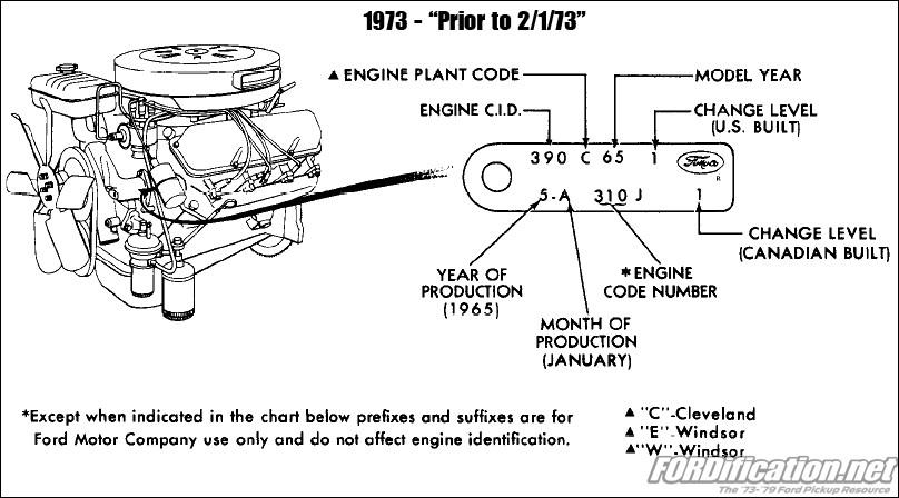 1984 351 windsor engine diagram 1973 1979 ford cars engine identification tag codes